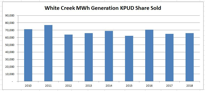 White Creek Wind KPUD Generation Sold